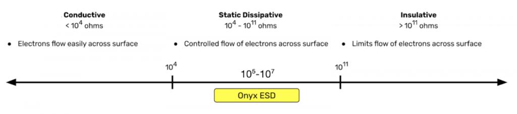 Grafik Onyx ESD Statische Eigenschaft